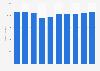 Metal torsion rod springs stock volume in Japan 2012-2017