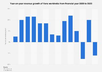 YOY revenue growth of Vans worldwide