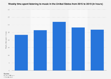 Weekly time spent with music 2017