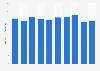 Metal torsion rod springs sales value in Japan 2012-2017
