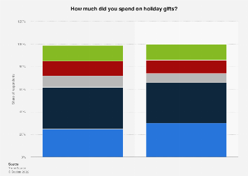 Amount spent by North American consumers on holiday gifts in 2016 and 2017