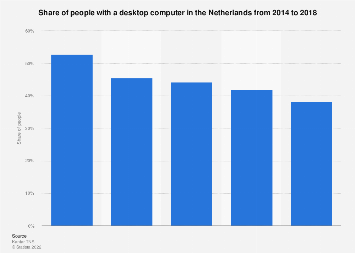 Share of people with a desktop computer in the Netherlands 2014-2018
