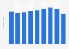 Metal wire springs sales volume in Japan 2012-2017