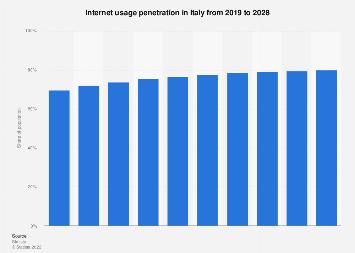 Italy: internet user penetration 2018-2024 | Statista