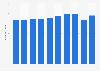 Metal flat springs sales volume in Japan 2012-2017