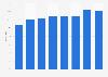 Solvency ratio of SBM Offshore 2012-2018