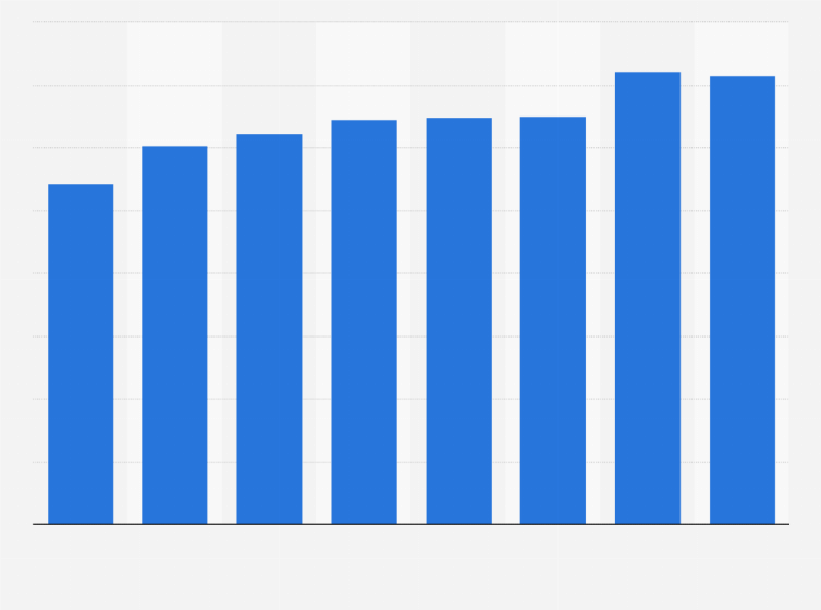 SBM Offshore: solvency ratio 2012-2018 | Statista