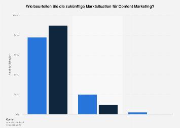 Beurteilung der zukünftigen Marktsituation für Content Marketing in Deutschland 2018