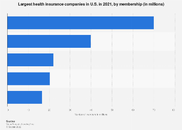Largest health insurance companies in U.S. as of 2017, by membership