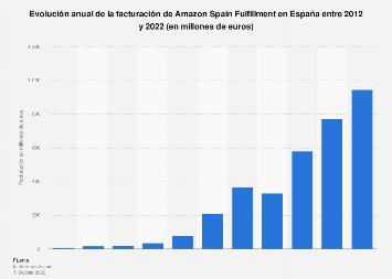 Ingresos de Amazon Spain Fulfillment 2012-2017