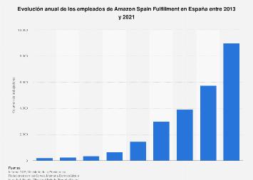 Trabajadores de Amazon Spain Fulfillment 2013-2018