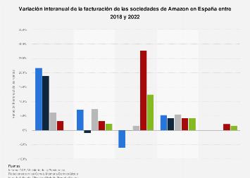 Variación interanual de las ventas de las empresas de Amazon en España 2016-2018