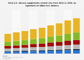 Total U.S. dietary supplements market size by ingredient 2016-2024