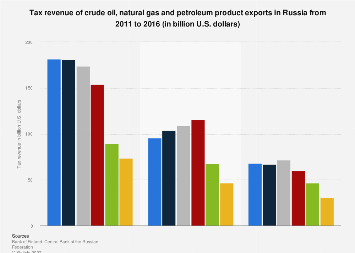 Tax revenue of crude oil, gas and petroleum product exports in Russia 2011-2016