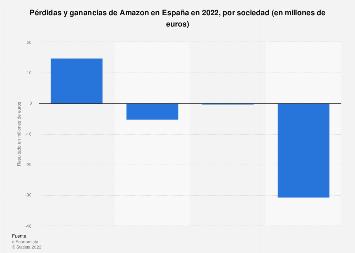 Cuenta de resultados de Amazon en España por empresa 2017
