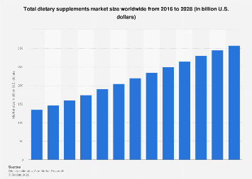 Total global dietary supplements market size 2016-2022