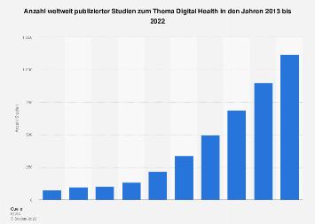 Weltweite Anzahl von Studien zu Digital Health bis 2022
