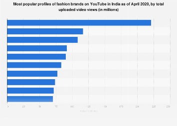 Top ten fashion brands on YouTube in India 2019  by total uploaded video views