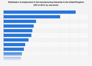 Distribution of employment in manufacturing industries in the UK 2016, by sub-sector