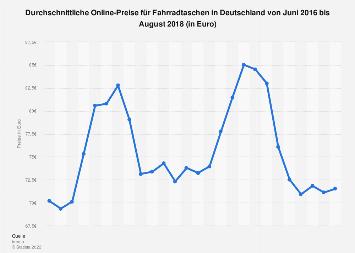 Durchschnittliche Online-Preise für Fahrradtaschen in Deutschland bis August 2018