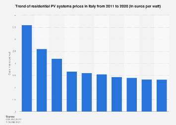 Italy: trend of residential PV systems prices 2011-2017