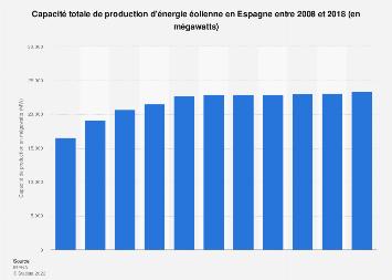Capacité de production d'énergie éolienne en Espagne 2008-2018