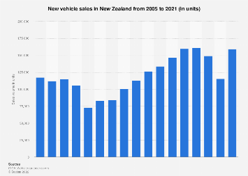 New vehicle sales New Zealand 2005-2017