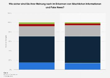 Umfrage zum Erkennen von Fake News in Deutschland und Europa 2018