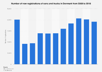 Number of new registrations of vans and trucks in Denmark 2007-2017