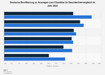 Umfrage in Deutschland zum Charakter der Frauen und Männer 2017