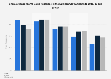 Facebook penetration rate in the Netherlands 2016-2018, by age group