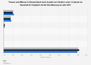Umfrage in Deutschland zu Frauen und Männern nach Anzahl von Kindern 2017
