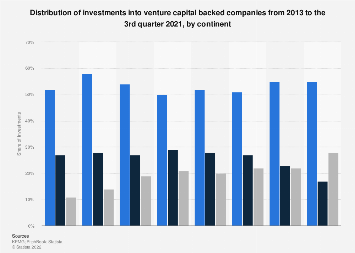 Distribution of investments into VC companies 2013-2017, by continent