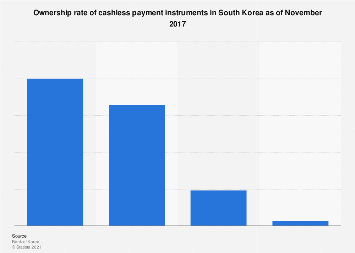 Cashless payment instrument ownership rate in South Korea 2017