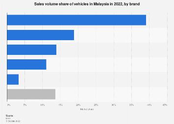 Passenger vehicle market share Malaysia 2017, by brand sales volume