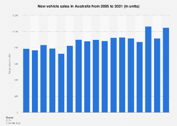 New vehicle sales Australia 2005-2017