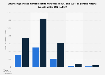 3D printing services: global market size by material type 2017 and 2021