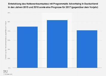 Entwicklung der Nettowerbeumsätze mit Programmatic Advertising in Deutschland 2017