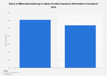 Share of Millennials believing in safety of online insurance data Canada 2018
