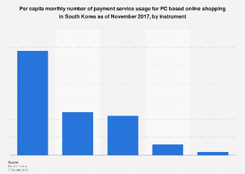 PC online shopping monthly payment service usage South Korea 2017, by method