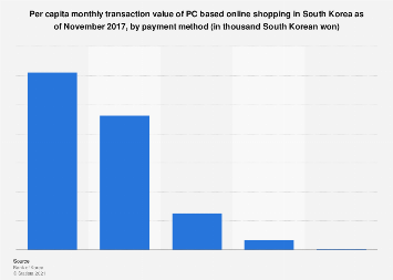 PC online shopping monthly transaction value in South Korea 2017, by method