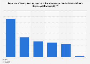 Mobile online shopping payment service usage South Korea 2017
