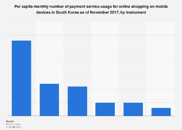 Mobile online shopping monthly payment service usage South Korea 2017, by method