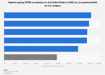 Highest paying STEM occupations by occupational field U.S. 2018
