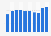 Wert der Importe von Kakis in die Schweiz bis 2017