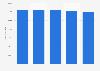 Orange: cifra mundial de empleados 2014-2018
