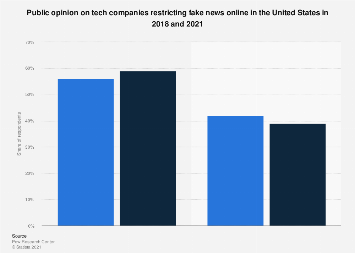 Tech company intervention on fake news in the U.S. 2018