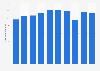 Glico's net sales 2013-2019