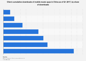 Mobile music apps' client cumulative downloads China Q1 2017, by share of downloads