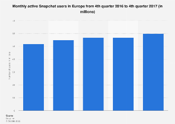 Europe: number of monthly active Snapchat users 2016-2017